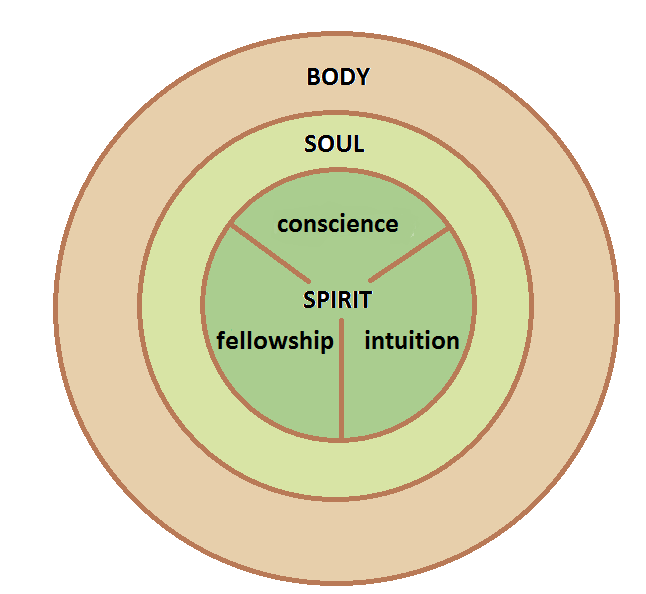 Images of Body Soul And Spirit Parts—spirit Soul And