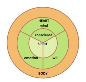 Spirit Soul Body W Parts Of Heart Rev X on Spirit Soul Body Bible Diagrams