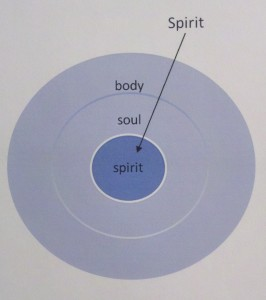 God is Spirit so we must use our spirit, our deepest part, to contact Him.