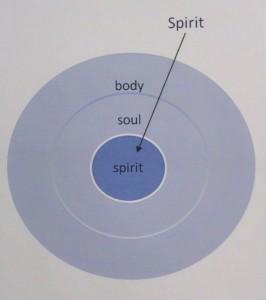 The mingled spirit - God's Spirit mingled with our spirit
