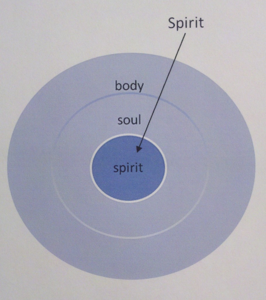 The mingled spirit - God's Spirit mingled with our spirit
