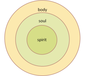 Three parts of man--body, soul, and spirit